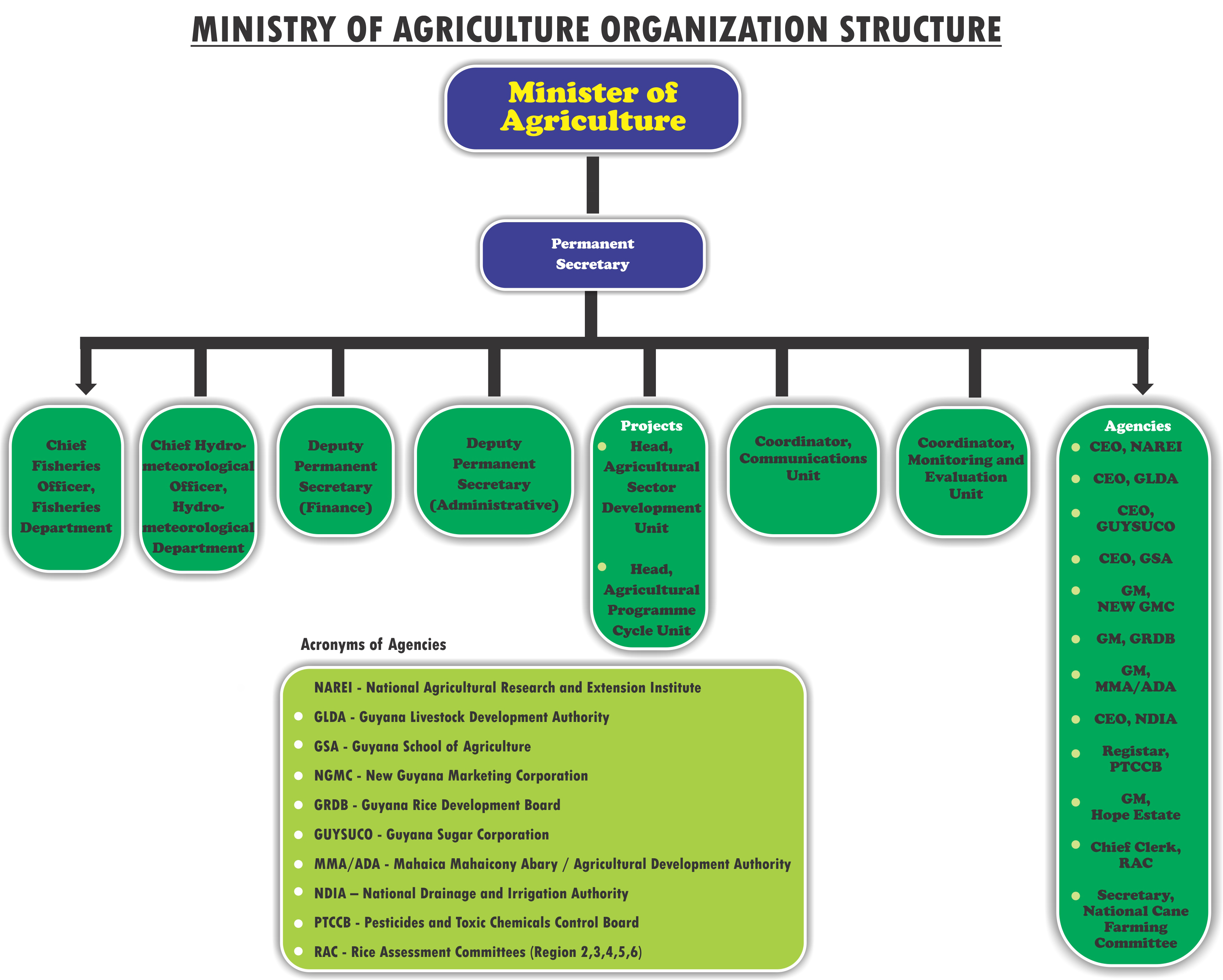 Home Design Company In Cambodia Organization Structure Ministry Of Agriculture