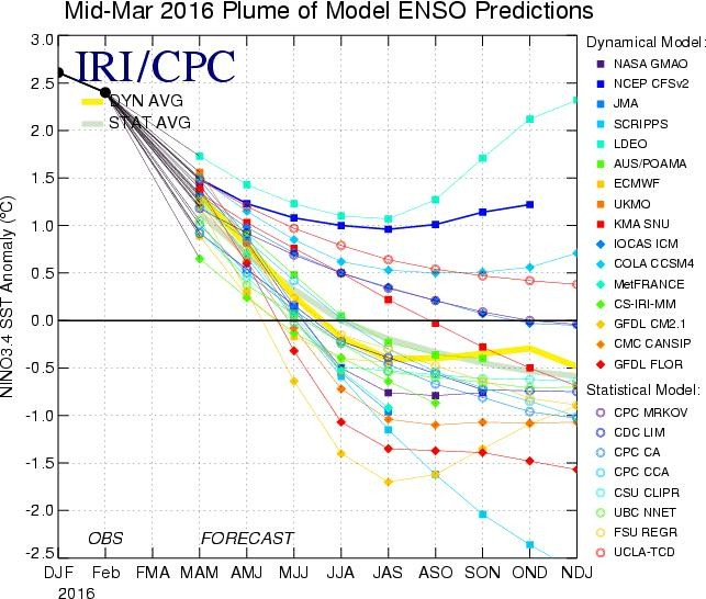 Figure 2 An Ensemble Prediction for ENSO until January, 2017. The spread of the ensemble is a reasonable indicator of the uncertainty associated with the forecast. Zero represents ENSO neutral (normal) conditions, while values below or above zero represents a tendency towards La Nina and El Nino conditions, respectively (Source: Climate Prediction Centre/NCEP/NWS, 2016).